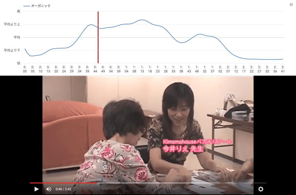 視聴者維持率のグラフ